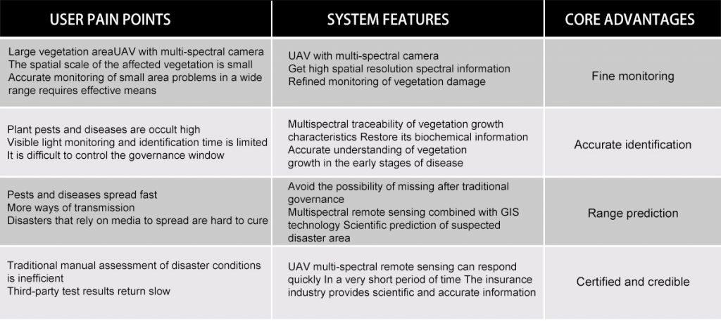 UAV multispectral camera vegetation solution
