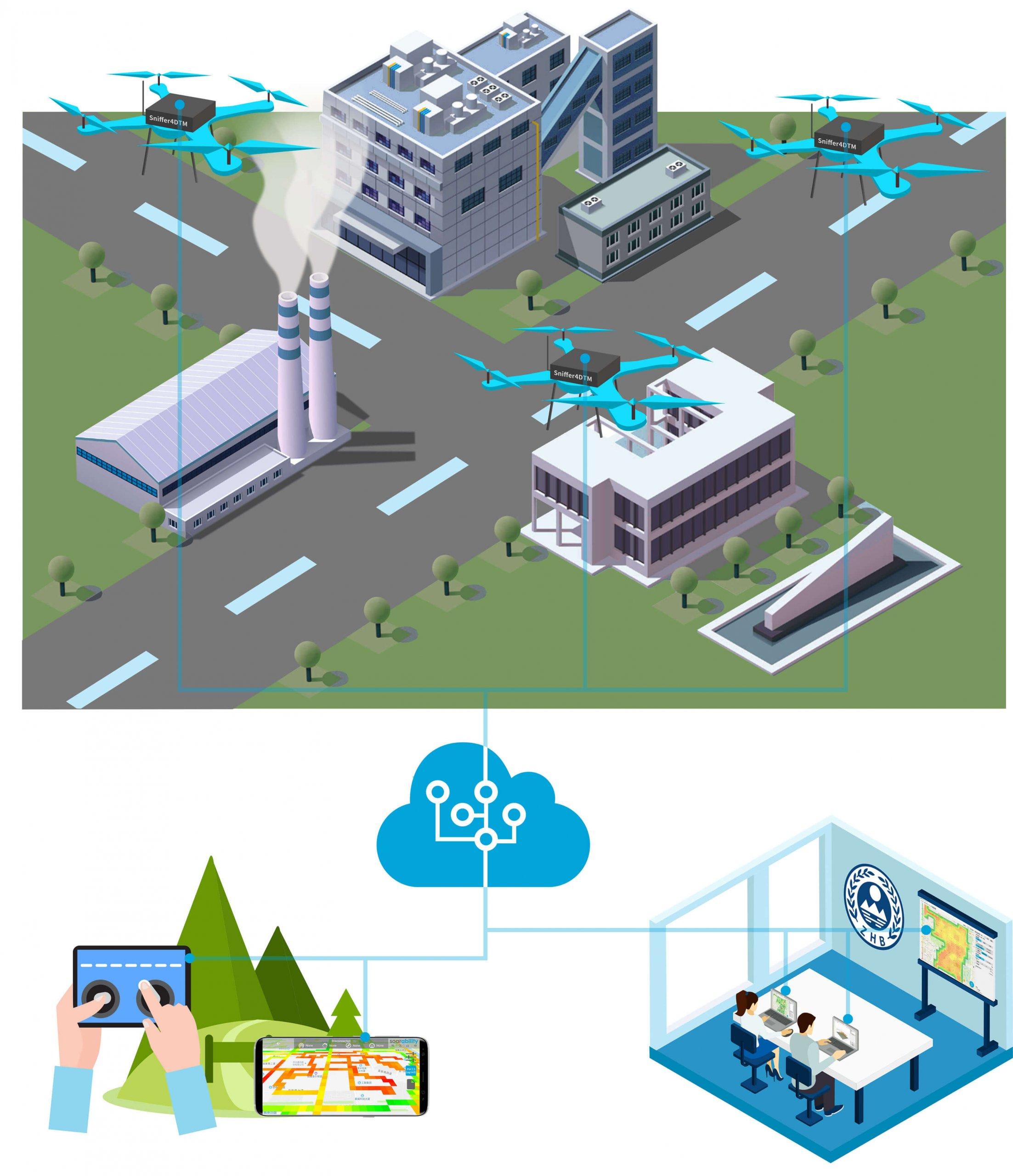 UAV harmful gas detection