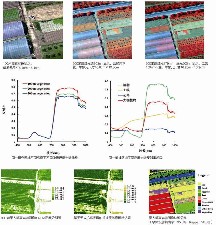 UAV drone hyperspectral camera classification and identification