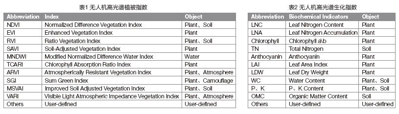 Drone hyperspectral camera vegetation indices to reflect crop growth and diseases